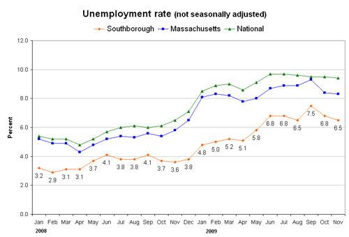 dec09-unemployment-sm