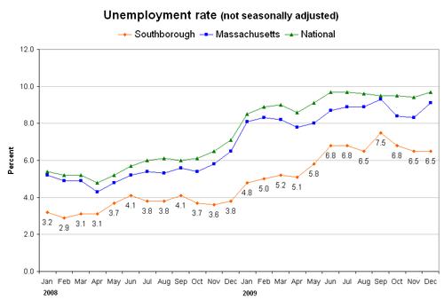 unemployment-dec09-sm