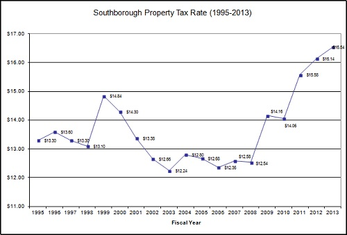 20130711 property tax rate