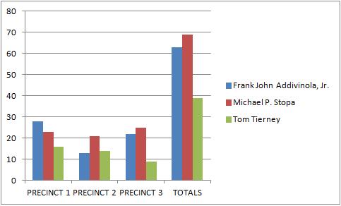 20131016-republican-primary-votes