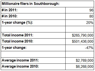 20140114_millionaires in Sboro_smlr