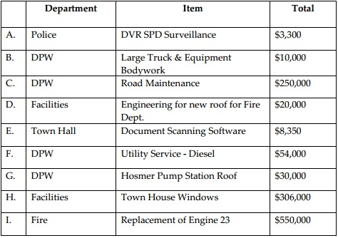 town_capital_budget_article_requests