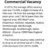 edc commercial vacancy