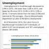 edc unemployment