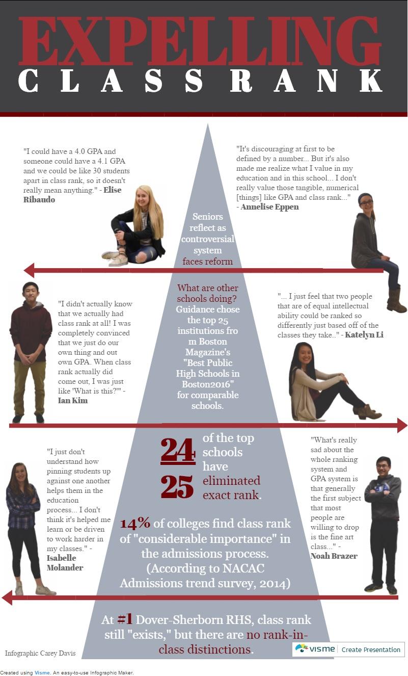 Infographic By Carey Davis For Arhs Harbinger
