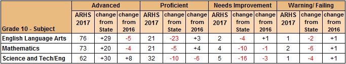 Algonquin MCAS results details