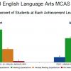 2018 ELA MCAS 3-8 results
