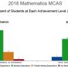 2018 Math MCAS 3-8 results