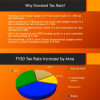 Elevated tax rate explanation