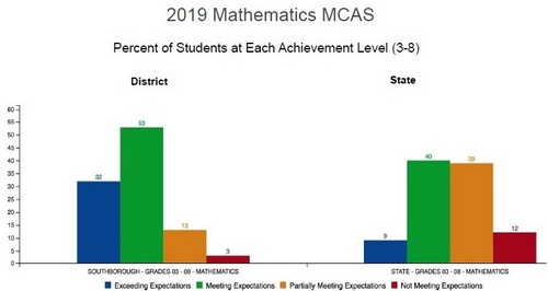 Post image for Southborough schools' MCAS results worth bragging about