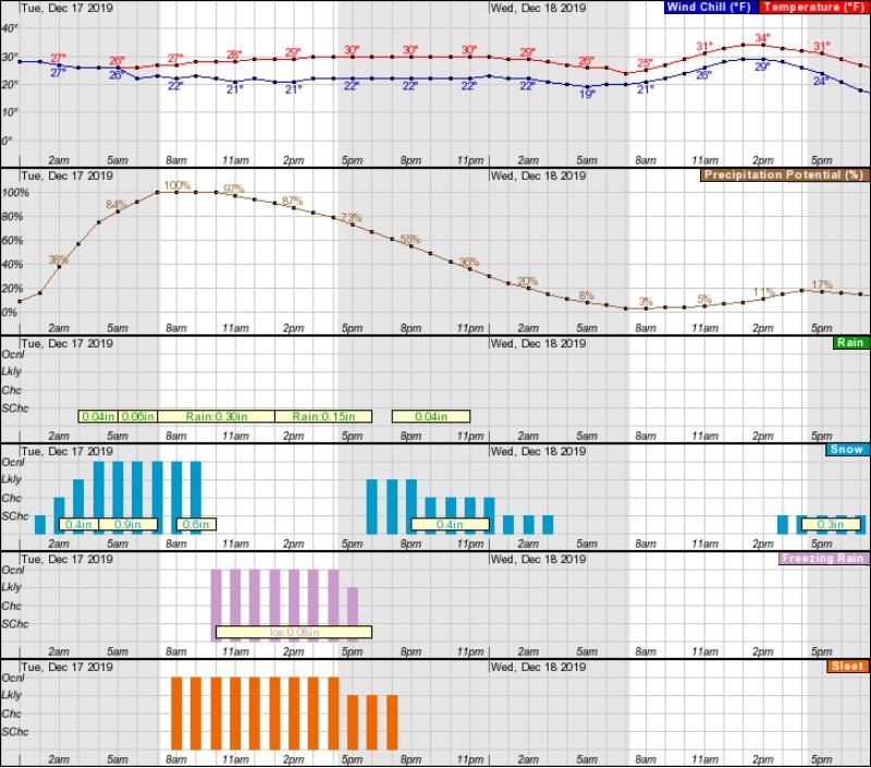 NWS forecast Southborough