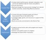Strategic Plan process (image from emailed newsletter)