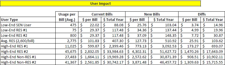 Water Bill rate change impact