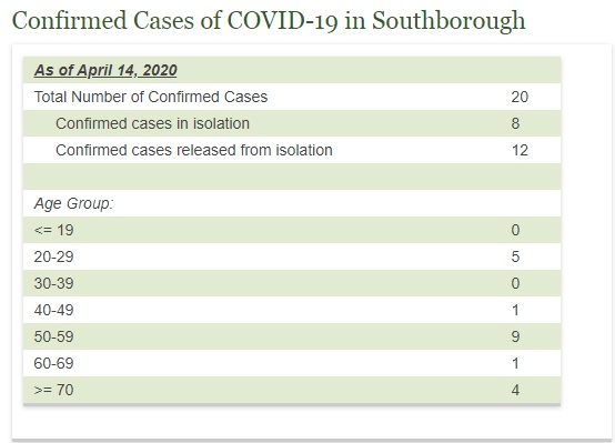 April 14th data on Covid-19 in Southborough