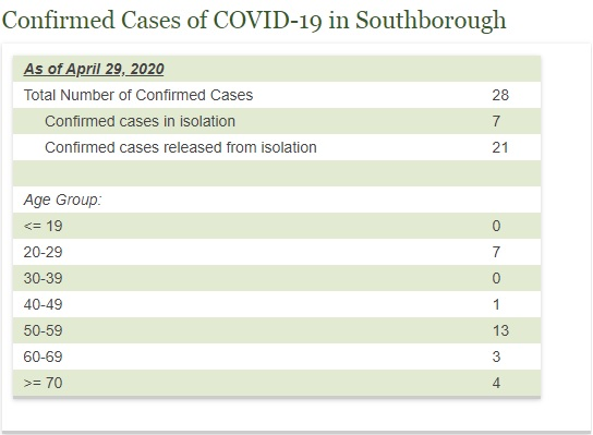 confirmed cases as of April 29