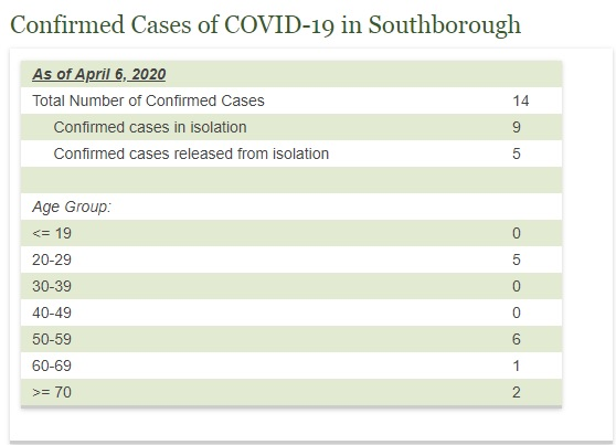Covid-19 data from Town of Southborough as of April 6th