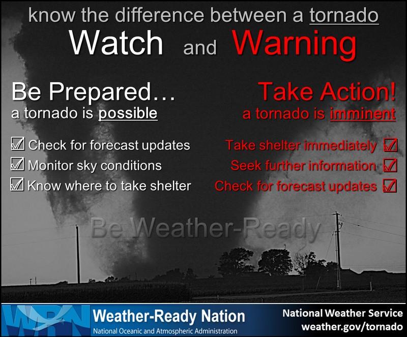 Tornado watch explanation