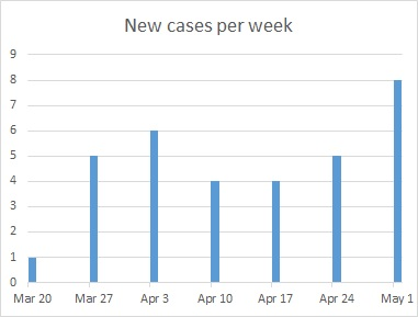 new cases per week in Southborough