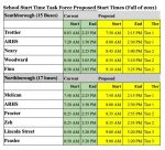proposed school start times