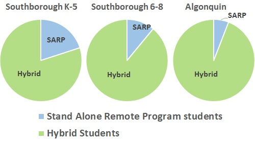 Post image for School enrollments: Remote vs Hybrid; Town to revisit projections vs building capacity