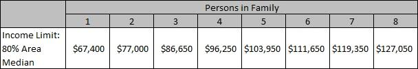 Income cap table