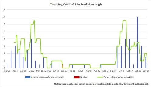 Nov 16 - Covid-19 in Southborough