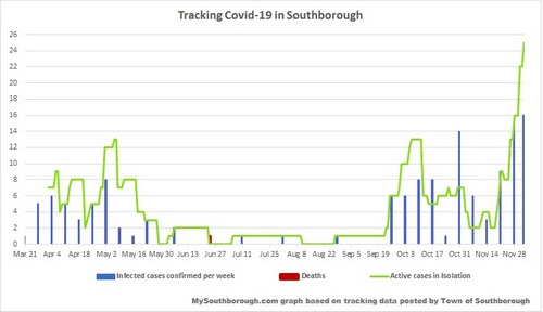 Dec 3 - tracking Covid in Southborough