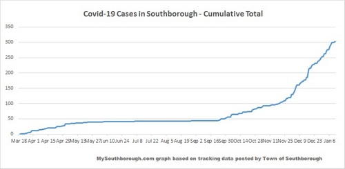 Jan 11 - Cumulative total Covid in Southborough cover