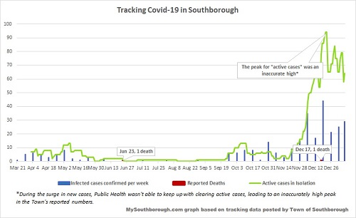Jan 7 - tracking Covid in Southborough