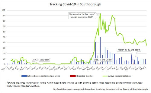 May 6 - tracking Covid in Southborough