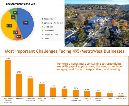 """Post image for EDC: """"Facts and Figures""""and an update on Rte 9 Business Corridor District and other initiatives"""