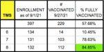 Trottier Middle School vax rates